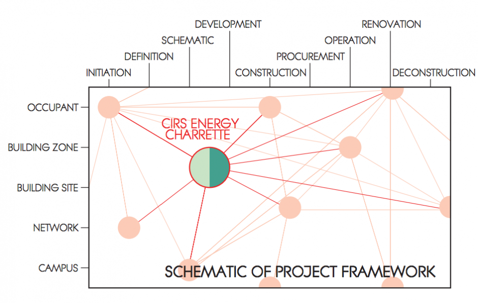 How the CIRS Energy Charrette fits in with the other scales and design phases that will be looked at in IDEASS.