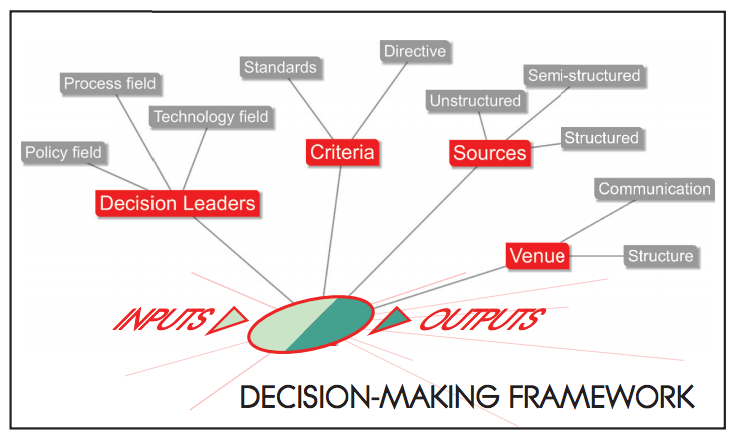 How the CIRS Energy Charrette was analyzed: in terms of the decision-making factors ( decision leaders, criteria, sources, and venues) as well as in terms of its inputs and outputs.